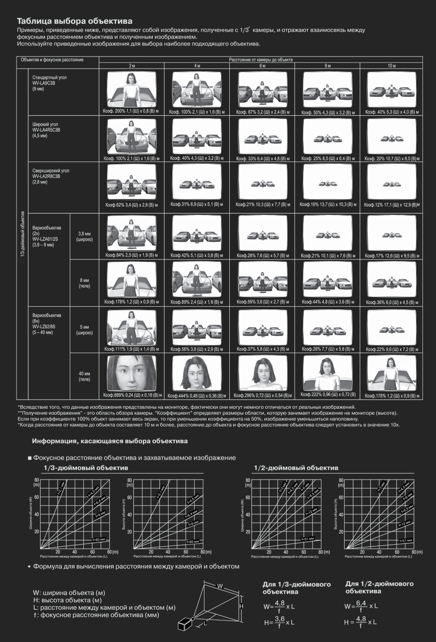 Таблица выбора объективов