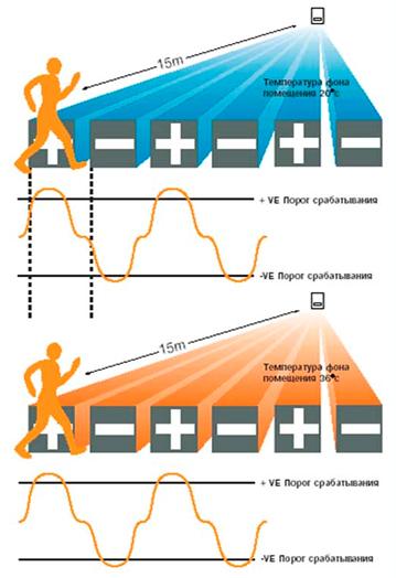 APC (Analog Pulse Counter) - Цифровой подсчет импульсов.